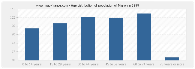 Age distribution of population of Migron in 1999