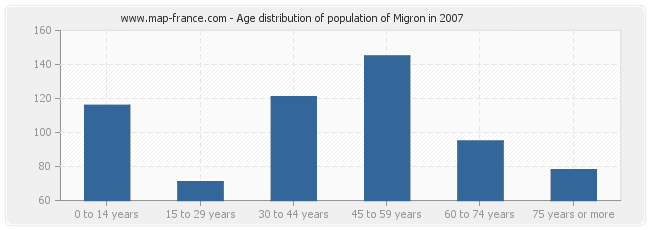 Age distribution of population of Migron in 2007
