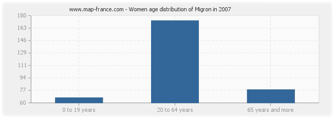 Women age distribution of Migron in 2007