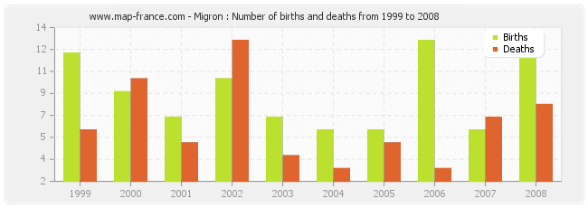 Migron : Number of births and deaths from 1999 to 2008