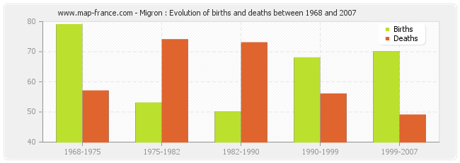 Migron : Evolution of births and deaths between 1968 and 2007
