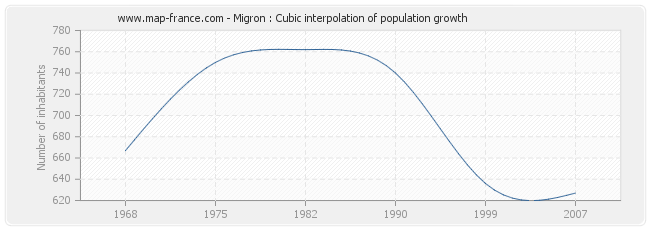 Migron : Cubic interpolation of population growth