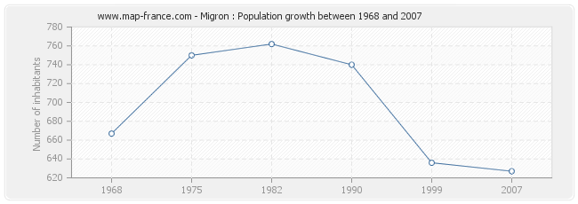 Population Migron