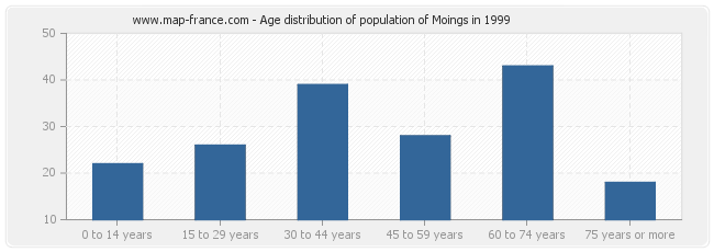 Age distribution of population of Moings in 1999