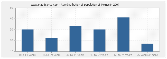 Age distribution of population of Moings in 2007