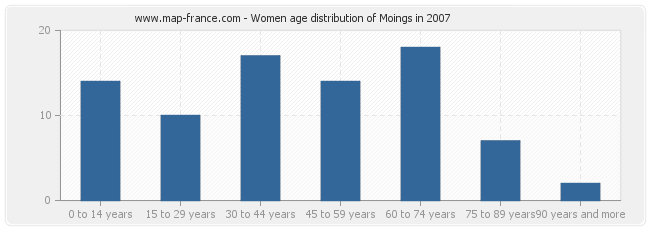 Women age distribution of Moings in 2007