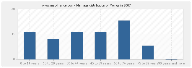Men age distribution of Moings in 2007
