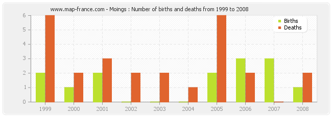 Moings : Number of births and deaths from 1999 to 2008