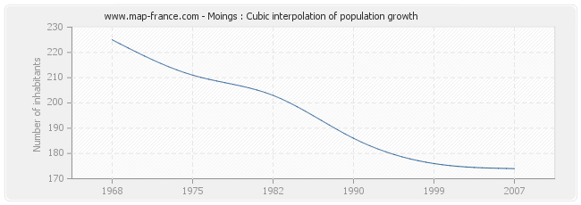 Moings : Cubic interpolation of population growth