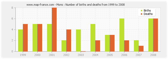 Mons : Number of births and deaths from 1999 to 2008