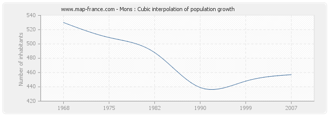 Mons : Cubic interpolation of population growth