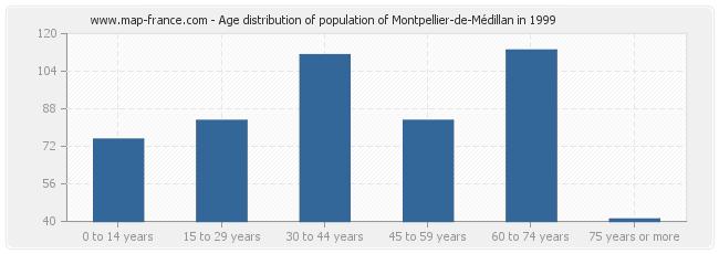 Age distribution of population of Montpellier-de-Médillan in 1999