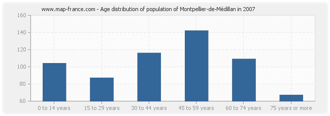 Age distribution of population of Montpellier-de-Médillan in 2007