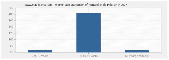 Women age distribution of Montpellier-de-Médillan in 2007