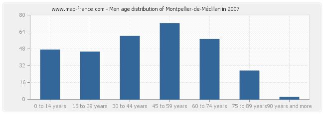 Men age distribution of Montpellier-de-Médillan in 2007