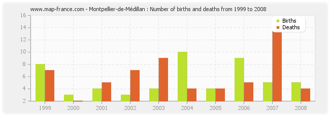 Montpellier-de-Médillan : Number of births and deaths from 1999 to 2008