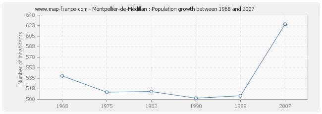 Population Montpellier-de-Médillan