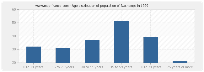 Age distribution of population of Nachamps in 1999
