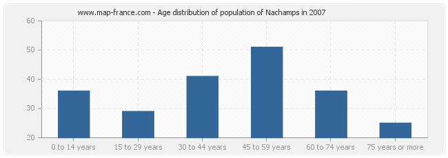 Age distribution of population of Nachamps in 2007