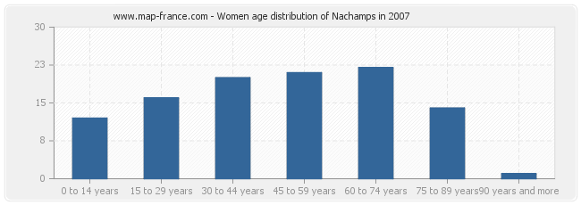 Women age distribution of Nachamps in 2007