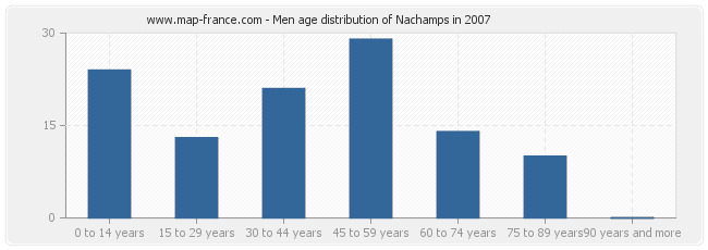 Men age distribution of Nachamps in 2007
