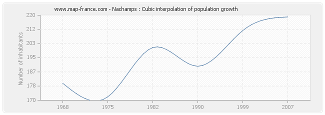 Nachamps : Cubic interpolation of population growth