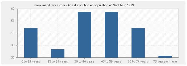 Age distribution of population of Nantillé in 1999