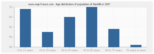 Age distribution of population of Nantillé in 2007