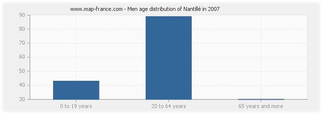 Men age distribution of Nantillé in 2007