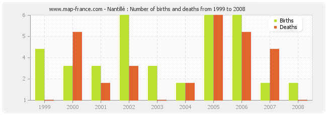 Nantillé : Number of births and deaths from 1999 to 2008