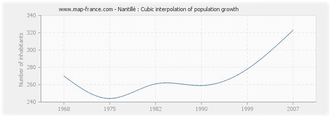 Nantillé : Cubic interpolation of population growth