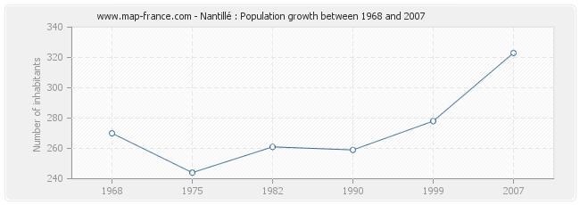 Population Nantillé