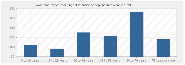 Age distribution of population of Néré in 1999