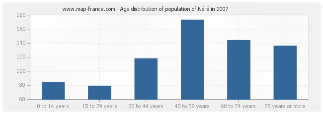 Age distribution of population of Néré in 2007