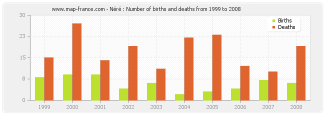 Néré : Number of births and deaths from 1999 to 2008