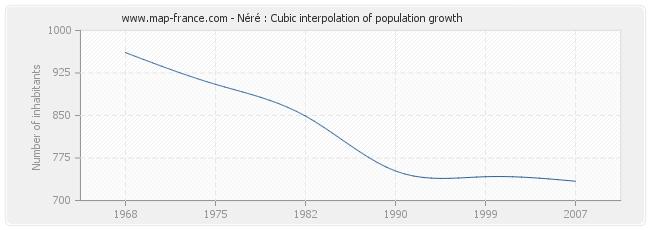 Néré : Cubic interpolation of population growth