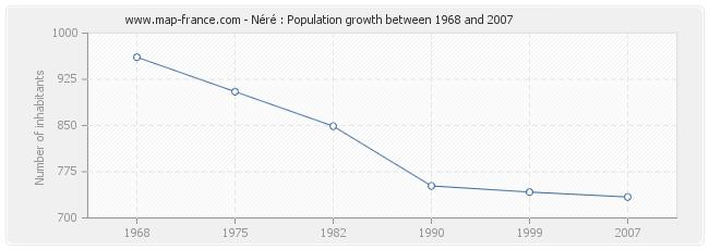 Population Néré