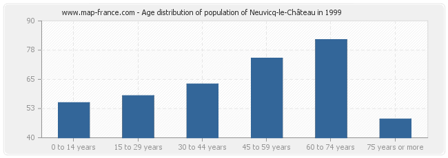 Age distribution of population of Neuvicq-le-Château in 1999