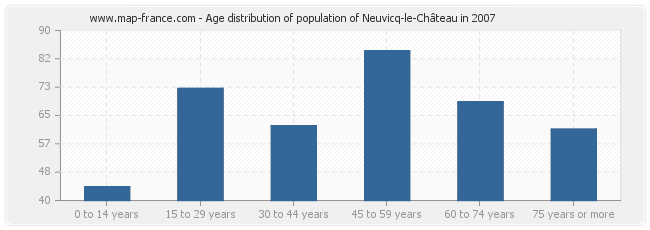 Age distribution of population of Neuvicq-le-Château in 2007