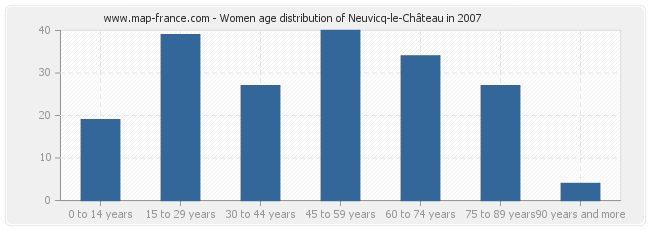 Women age distribution of Neuvicq-le-Château in 2007