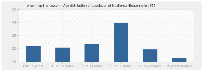 Age distribution of population of Nuaillé-sur-Boutonne in 1999