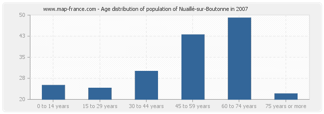 Age distribution of population of Nuaillé-sur-Boutonne in 2007