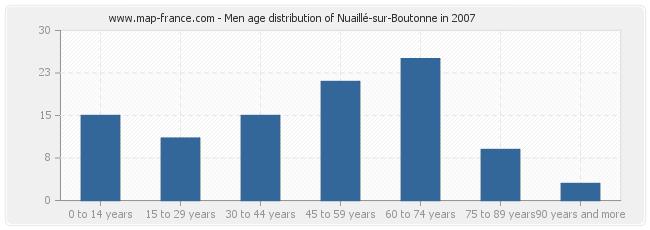 Men age distribution of Nuaillé-sur-Boutonne in 2007