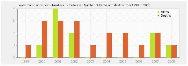 Nuaillé-sur-Boutonne : Number of births and deaths from 1999 to 2008