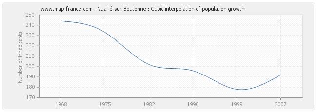 Nuaillé-sur-Boutonne : Cubic interpolation of population growth