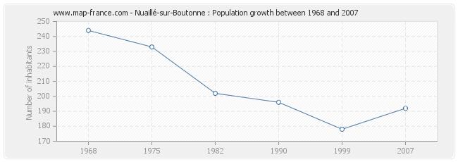 Population Nuaillé-sur-Boutonne