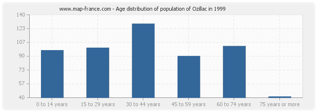Age distribution of population of Ozillac in 1999