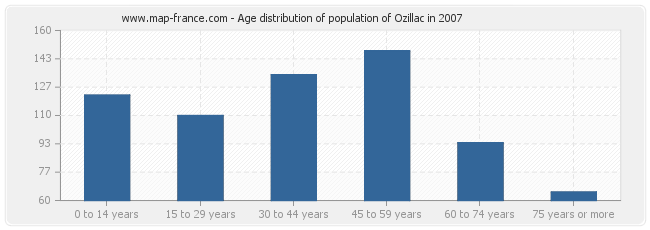 Age distribution of population of Ozillac in 2007