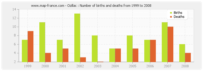 Ozillac : Number of births and deaths from 1999 to 2008