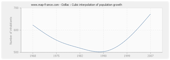 Ozillac : Cubic interpolation of population growth